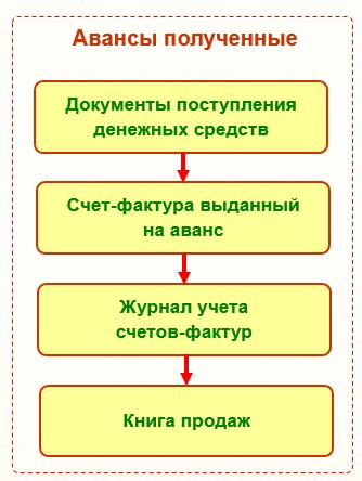 НДС с авансов полученных: проводки, примеры